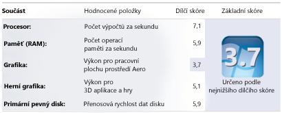 Čísla Indexu uživatelských zkušeností s Windows v okně Informace o výkonu a nástroje