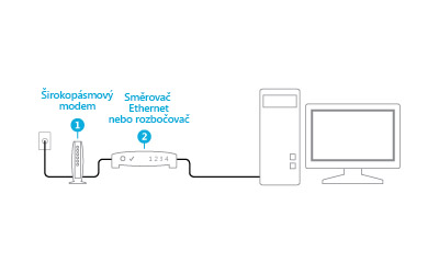 Obrázek zapojeného modemu a směrovače