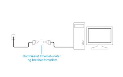 Illustration af et kombineret modem og router, der er tilsluttet