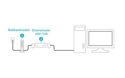 Abbildung eines angesteckten Modems und Routers