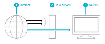 Illustration showing how a firewall creates a barrier between the Internet and your PC