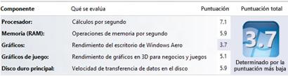 Números de la Evaluación de la experiencia en Windows en Información y herramientas de rendimiento