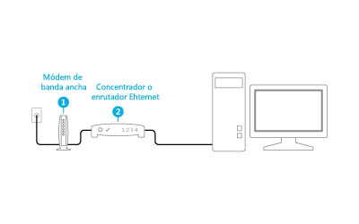 Ilustración de un módem y un enrutador conectados