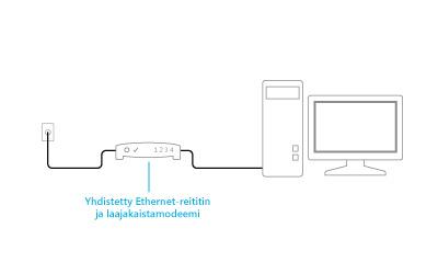Kuva yhdistetystä modeemista ja reitittimestä kytkettynä