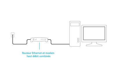 Image illustrant un modem-routeur branché