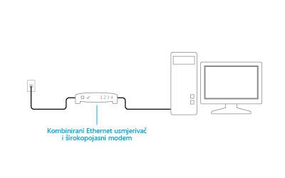 Slika priključenog kombiniranog modema i usmjerivača