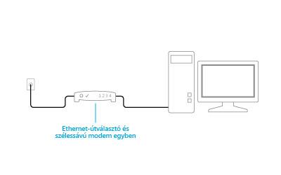 Csatlakoztatott kombinált modem és útválasztó illusztrációja