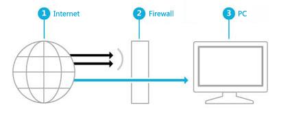 Figura in cui viene illustrato il modo in cui un firewall crea una barriera tra Internet e il PC