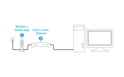 Illustrazione di un modem e un router collegati