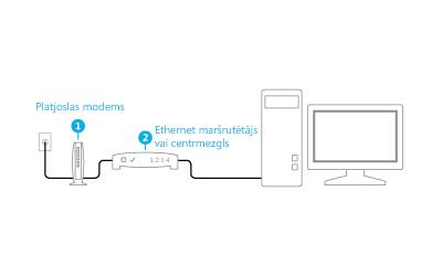Ilustrācija: pievienots modems un maršrutētājs