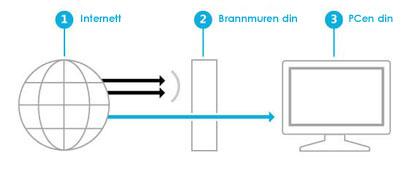 Illustrasjon som viser hvordan en brannmur oppretter en barriere mellom Internett og PCen