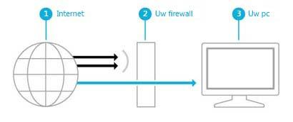 Afbeelding die weergeeft hoe een firewall een barrière creëert tussen internet en uw pc