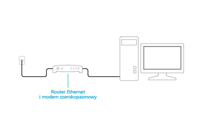 Ilustracja podłączonego modemo-routera