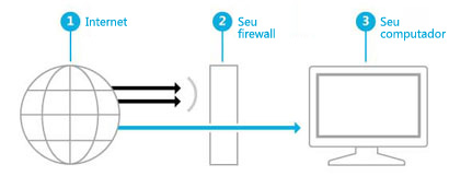 Ilustração que mostra como um firewall cria uma barreira entre a Internet e o computador