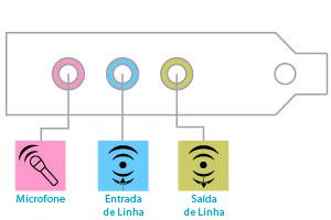 Ilustração da ficha do microfone, da ficha de entrada de linha e da ficha de saída de linha