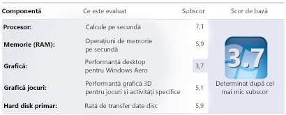 Numere Index experiență Windows în Instrumente și informații despre performanță