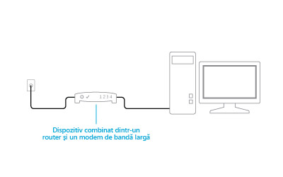 Ilustrație a unui dispozitiv care combină modemul și ruterul conectat