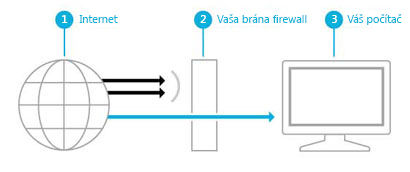 Ilustrácia znázorňujúca spôsob, akým brána firewall vytvára bariéru medzi internetom apočítačom