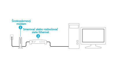 Ilustrácia zapojeného modemu asmerovača