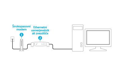 Slika priključenega modema in usmerjevalnika