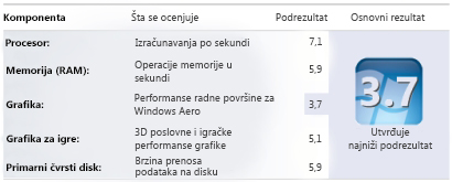 "Vrednost indeksa Windows iskustva za opciju ""Informacije o performansama i alatke"""