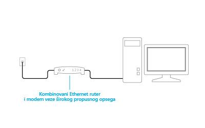 Ilustracija kombinovanog modema i rutera koji su priključeni