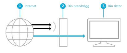 Illustration som visar hur en brandvägg skapar en barriär mellan Internet och din dator