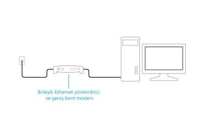 Takılı haldeki birleşik modem ve yönlendirici çizimi