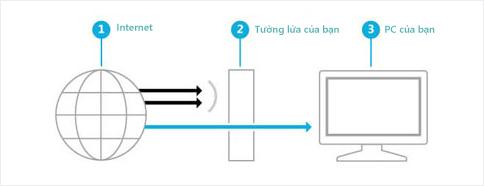 Hình ảnh minh họa cho thấy cách mà Tường lửa tạo ra một hàng rào chắn giữa mạng Internet và PC của bạn.